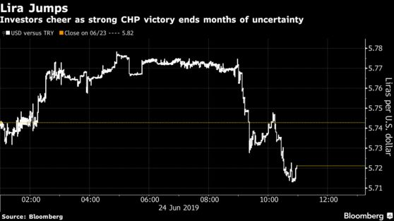 Investors cheer as strong CHP victory ends months of uncertainty