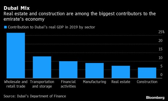 Dubai Crisis Aftershocks Felt in Developer's Third Restructuring