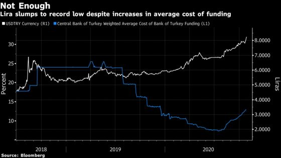 Turkey's Central Bank Lifts Inflation Outlook Amid Lira Rout