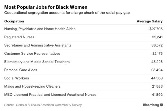 Black Women's Top Jobs Pay Half What White Women's Do