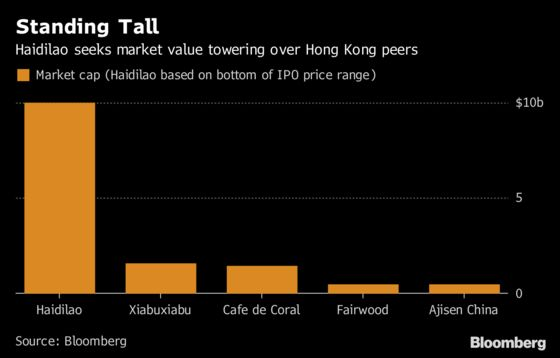 Haidilao Seeks Valuation Exceeding All Hong Kong Eatery Stocks