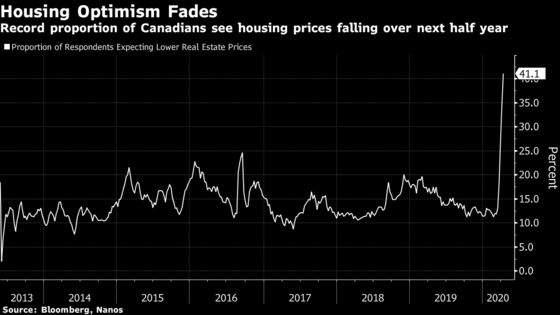 Housing Worries Sends Canadian Consumer Confidence to New Low
