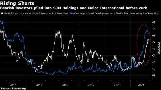 These Charts Show Impact of China's Casino Crackdown on Macau