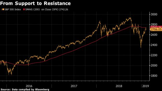 'Hint of Failure'in S&P 500 Rally That Can't Breach Key Level