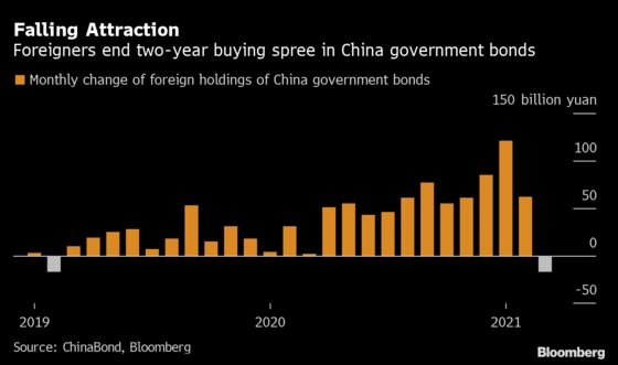 China's Surprise Bond Reprieve Raises Fears of Crunch in May