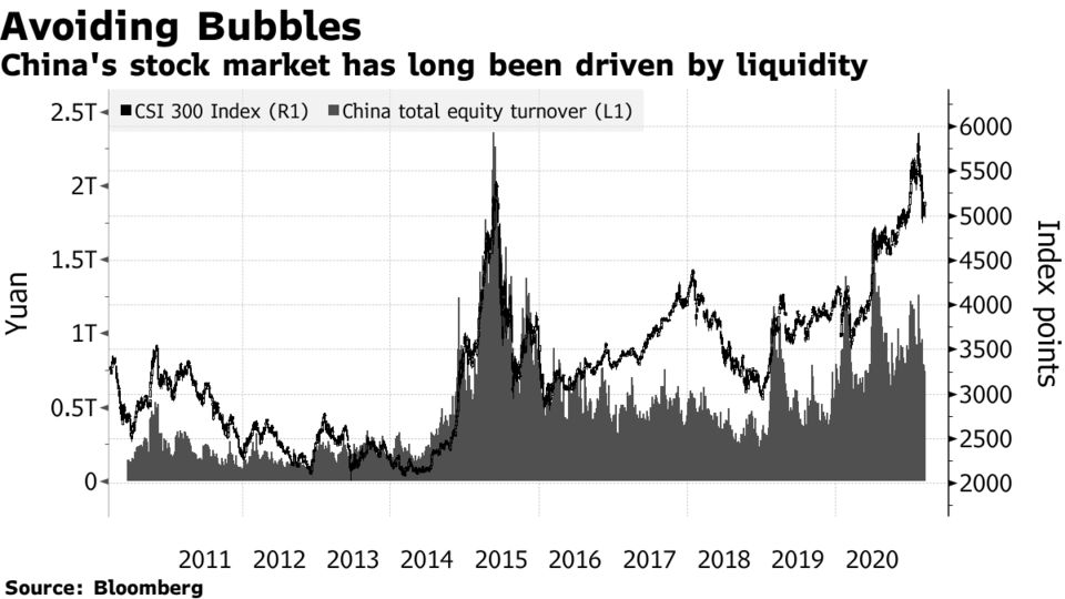 China's stock market has long been driven by liquidity