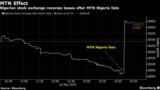 MTN Nigeria Needed Just 16 Minutes to Reverse Market Fortune