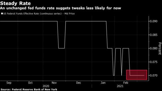 Fears of Fed's Main Rate Dropping Too Low Starts to Lift