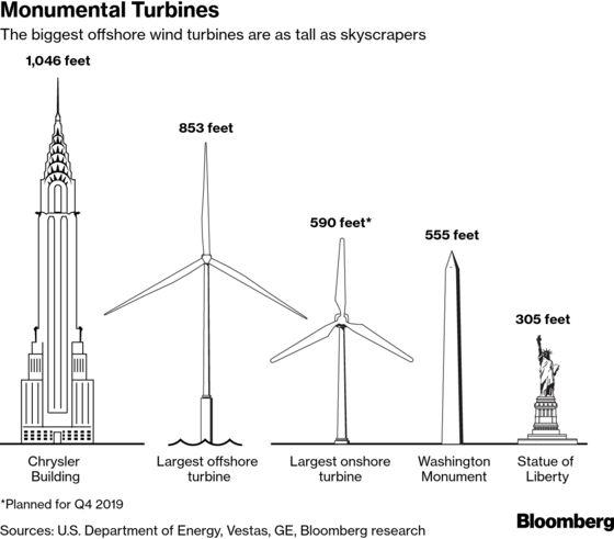 World's Largest Wind Farm to Run on GE's Biggest Turbines