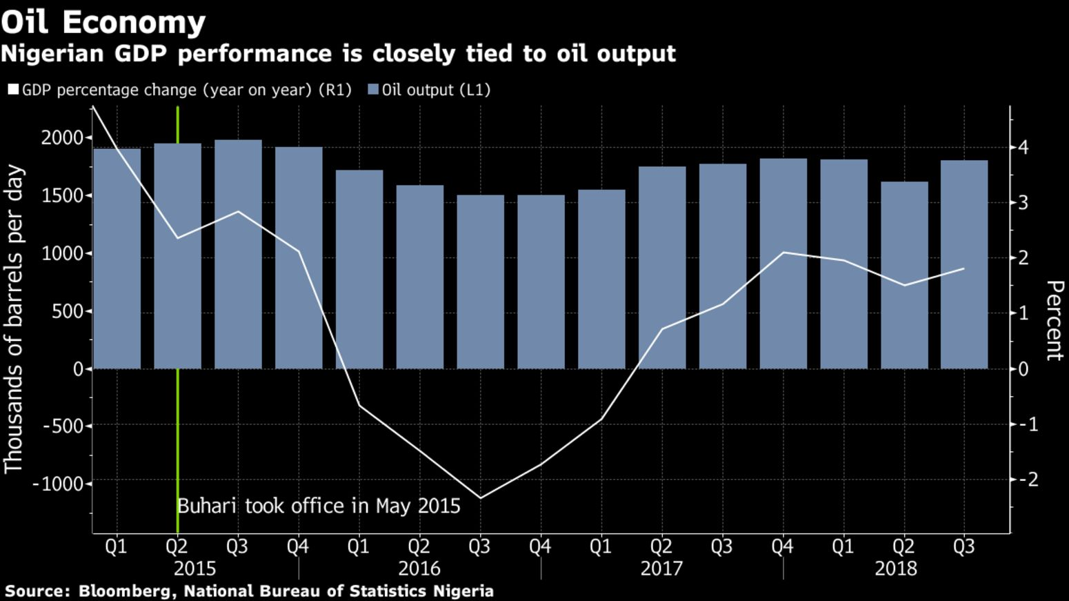 Nigerian GDP performance is closely tied to oil output