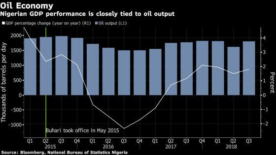 Nigeria Faces 'Lost Decade'as Economic Growth Stagnates