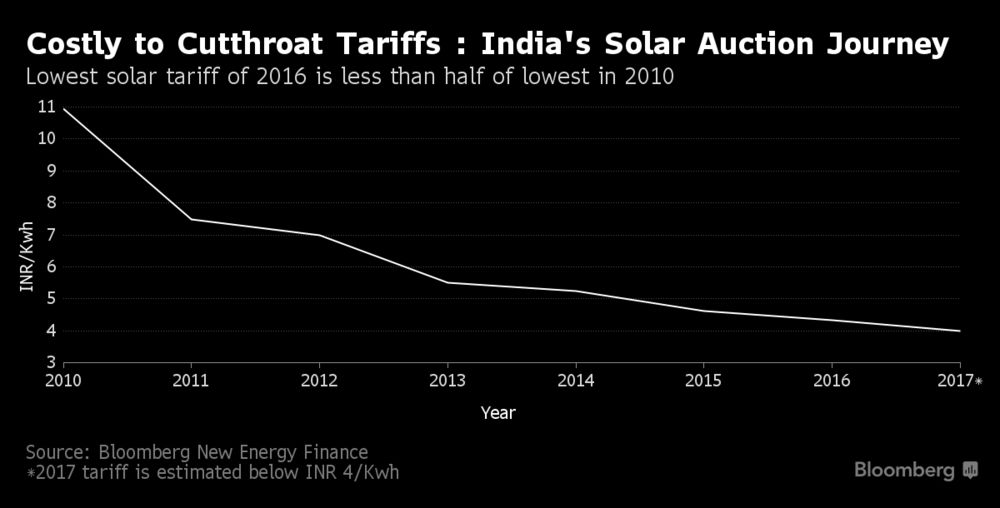 India Solar Prices Set to Drop on Competition, Costs