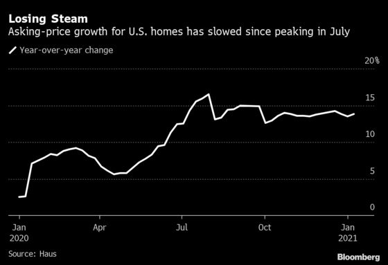 Surge in U.S. Home Prices Eases in Sign Pandemic Rally May Cool