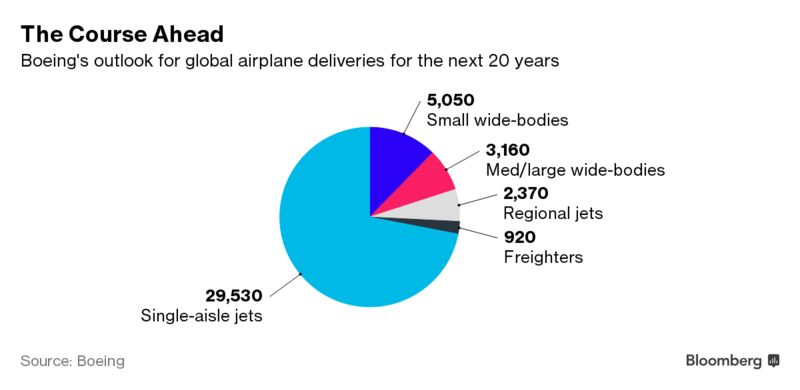 Boeing Drops Iconic 747 in New Forecast for Passenger Planes