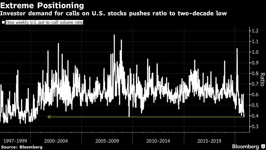 Investor demand for calls on U.S. stocks pushes ratio to two-decade low
