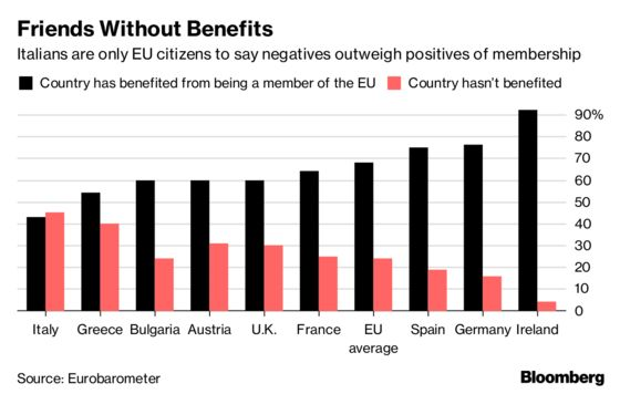 Europe Inc. Is Getting Worried About the Rise of Populism