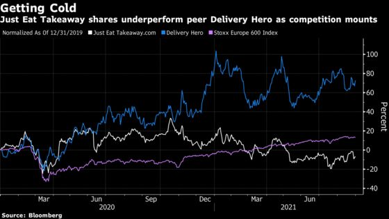 FTSE 100 Loses Tech Star as Just Eat Takeaway Gets the Boot