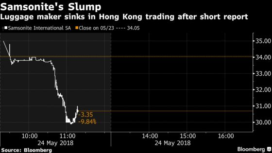 Samsonite Tumbles After Short Seller Questions Accounting
