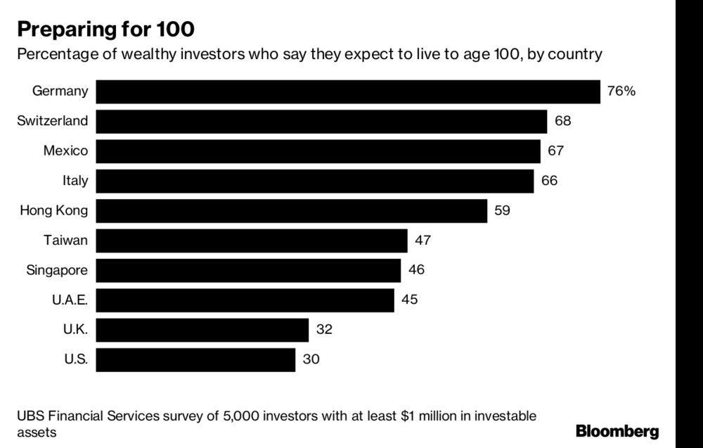 The Rich Are Betting On Living to 100 - Bloomberg