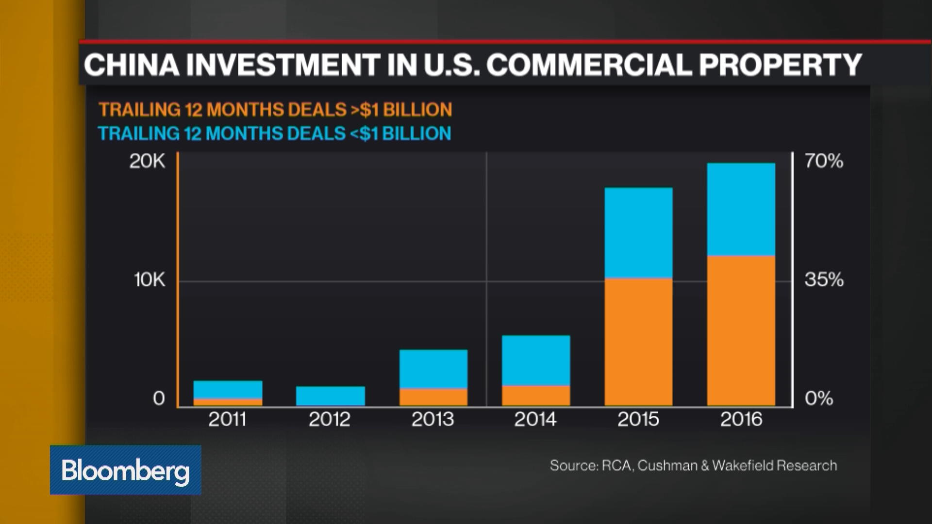 Chinese Cash Pours Into U.S. Real Estate