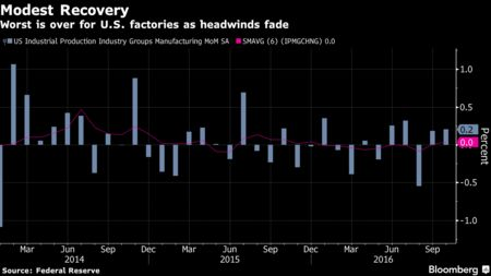 US factory production improves in October