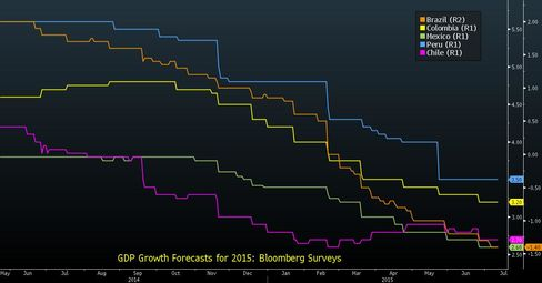 Median Growth Forecasts