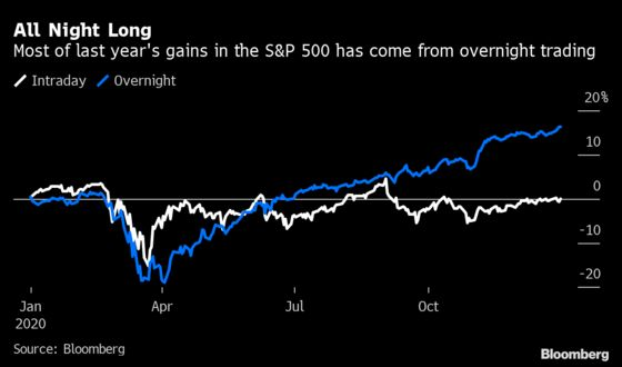 Quant Investors Left Reeling as a Booming S&P 500 Trade Misfires