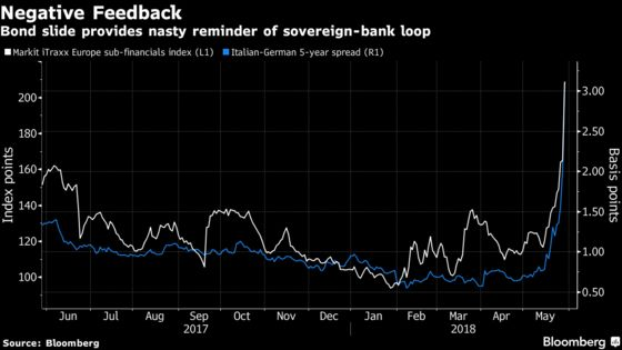 Italian Drama Reawakens Fear of Europe's Sovereign-Bank Loop