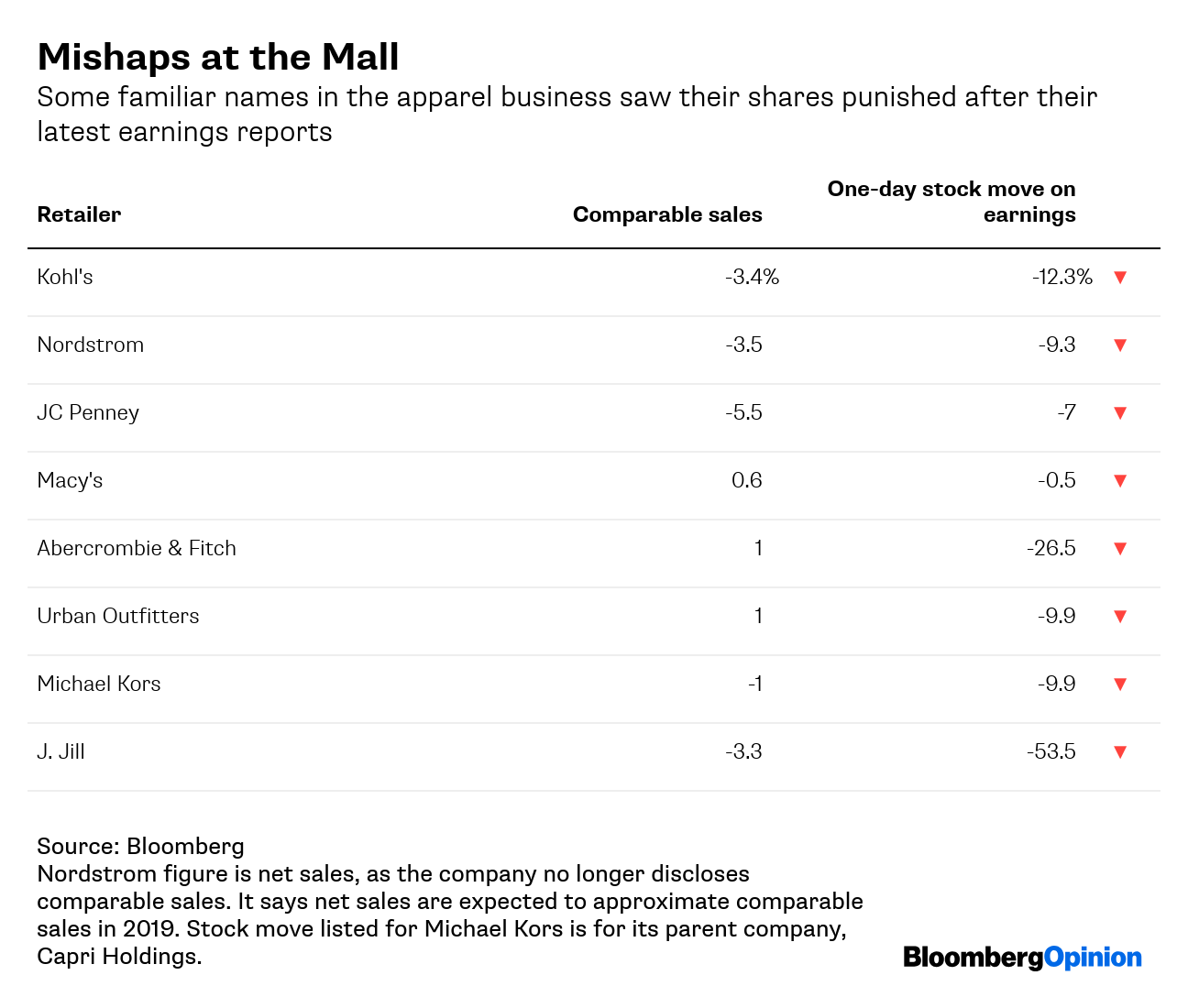 5f827994f77f23 It says net sales are expected to approximate comparable sales in 2019.  Stock move listed for Michael Kors is for its parent company, Capri  Holdings.