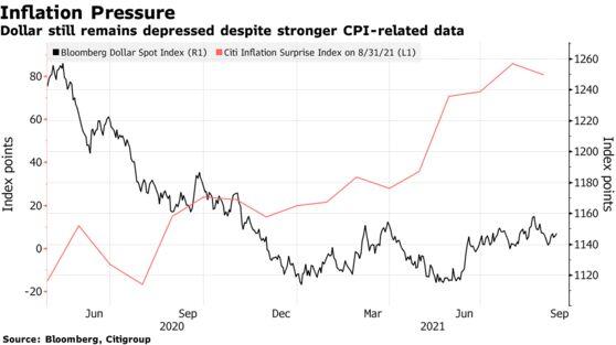 Dollar still remains depressed despite stronger CPI-related data