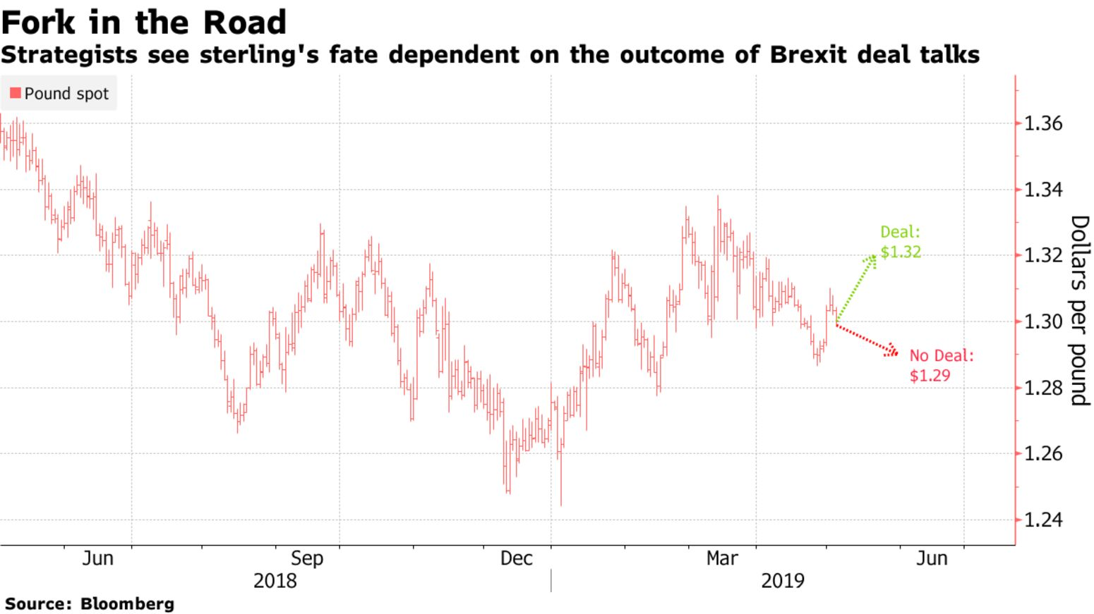 Strategists see sterling's fate dependent on the outcome of Brexit deal talks