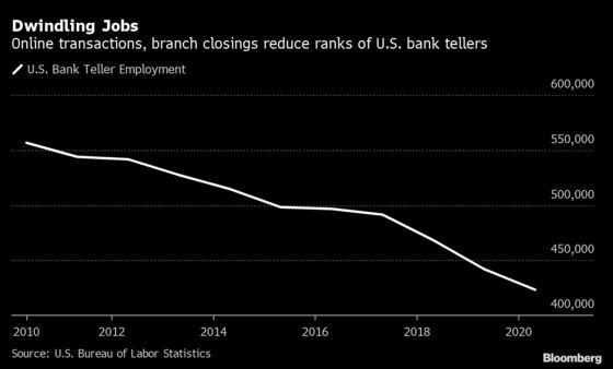 Vanishing Teller Jobs Threaten Women's Banking Entry Point