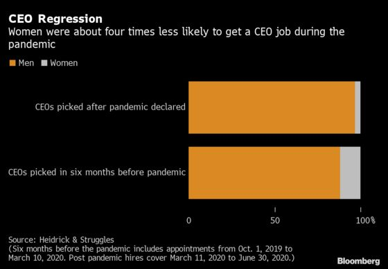 World's Biggest Companies Chose Men to Lead in the Pandemic