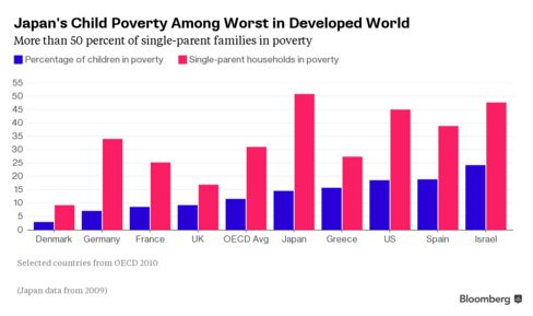 Comparison of percentage in poverty with other OECD nations