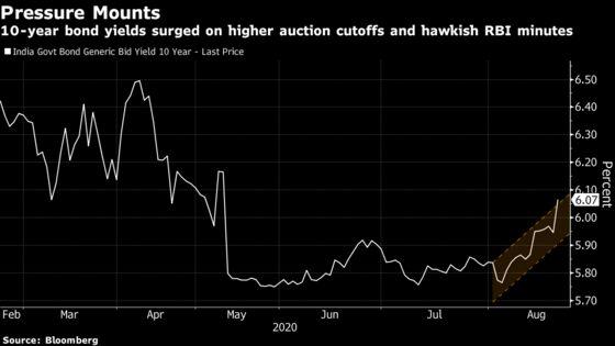 Bonds in India Slide as Auction Signals Weak Demand Again