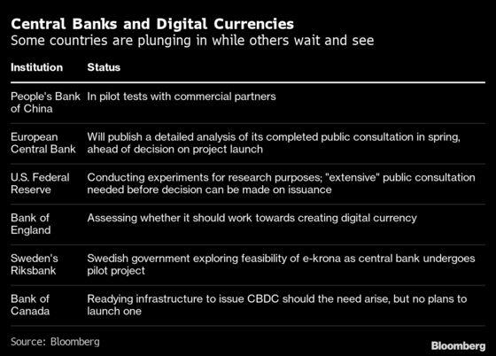 Central Banks Edge Toward Money's Next Frontier in Digital World