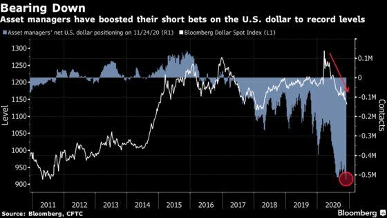 Dollar Bears Vindicated by Landmark Week as Drop Accelerates