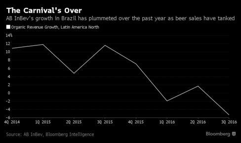 AB InBev cuts guidance due to weak Brazil beer market