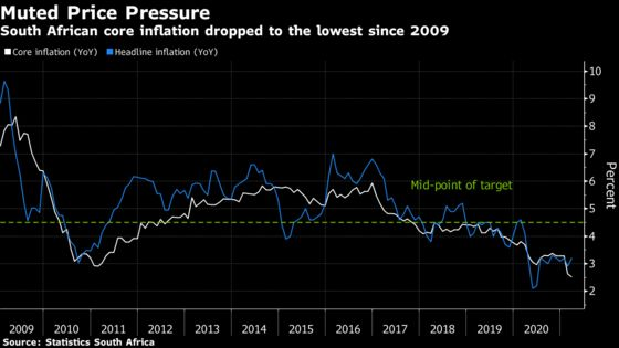 South Africa Inflation Muted on Low Underlying Price Pressures