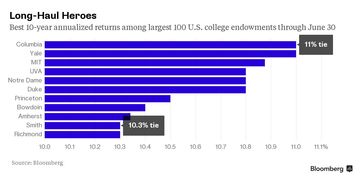 Endowments: 10-year performance