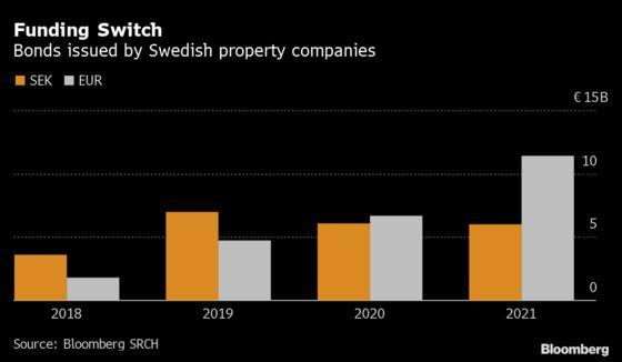 Novel $10.7 Billion Swedish Deal Reinvents Real Estate Finance