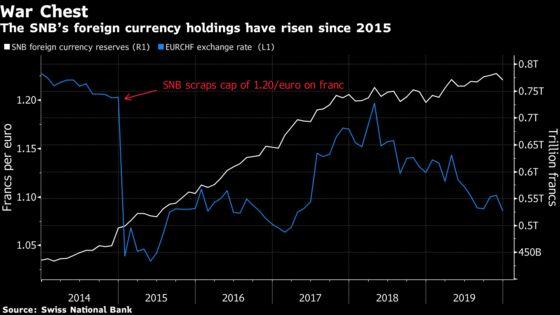 SNB Franc Shock Reverberates in Negative Rates, U.S. Critics
