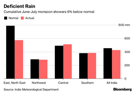 India Monsoon Seen Missing Forecast of Normal Rain This Year