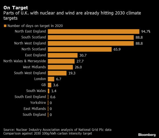 Parts of Britain Are Already Hitting 2030 Carbon Targets