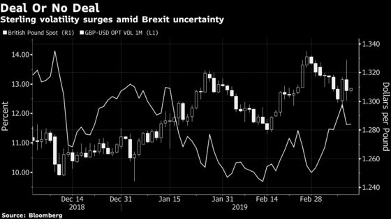 Hedge Fund Warns Markets Are Too Complacent of Hard Brexit Risk