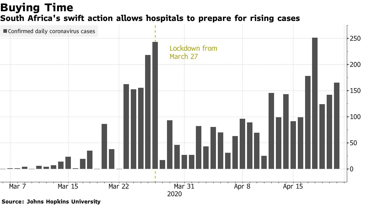 South Africa's swift action allows hospitals to prepare for rising cases