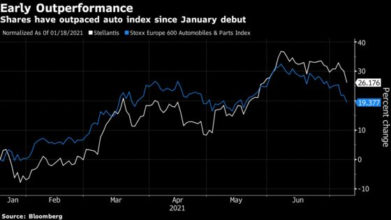 Jeep Maker's Pricing Gains Lift Profit Margins Above Target