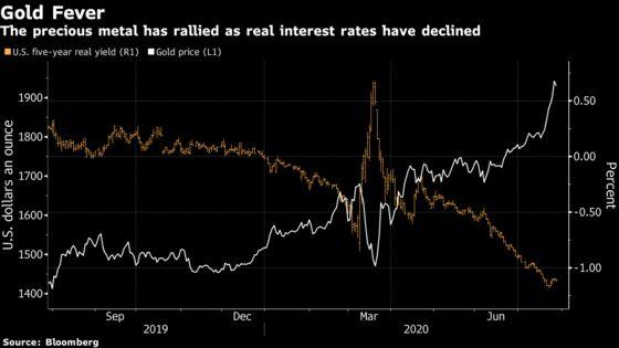 Taux réel à 5 ans (treasury) vs Gold