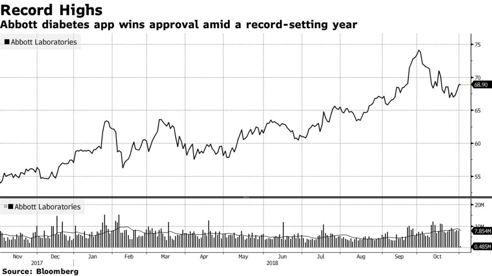 Abbott Wins FDA Approval for Much-Anticipated Diabetes App - Bloomberg