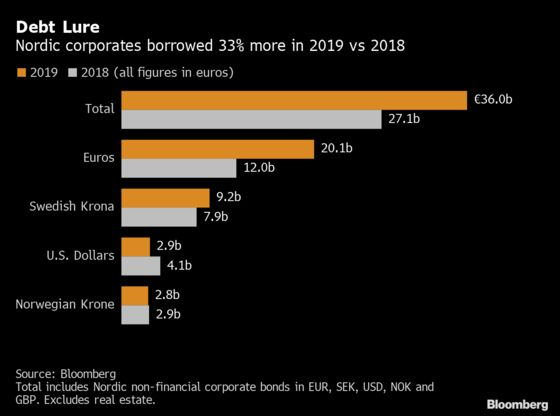 Bond Managers Mobilize for Spike in Nordic Sales to Pay for M&A